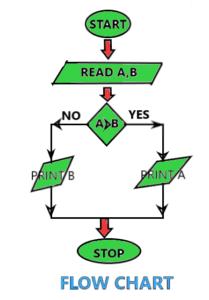 PROGRAMMING LANGUAGES -FLOW CHART2
