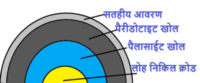 Structure Of Earth in Hindi