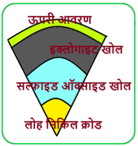 Internal Structure Of Earth in Hindi