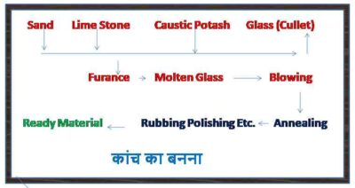 Glass in Hindi